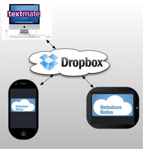 DropBox for Text Files