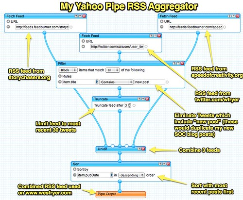My Yahoo Pipe RSS Aggregator