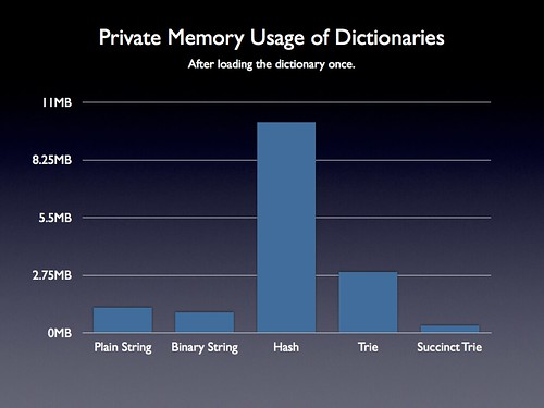 Revised Dictionary Memory Usage