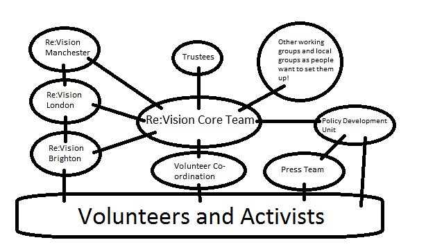 Re:Vision Drug Policy Network Structure Diagram