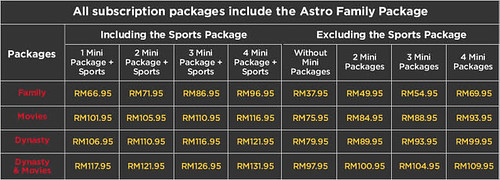 Astro B.yond IPTV Channel Subscription