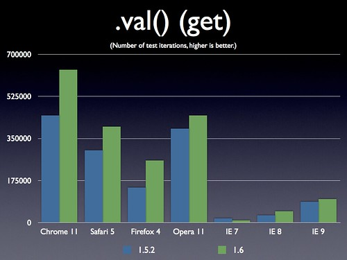 jQuery 1.6 .val() (get)