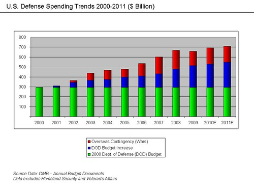 U.S._Defense_Spending_Trends