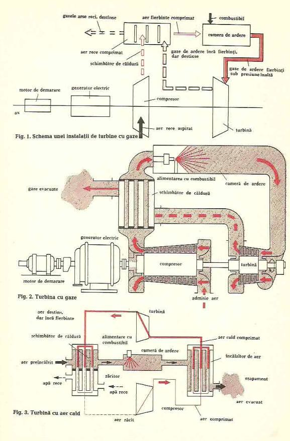 turbina cu gaze