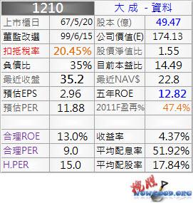 1210_大成_資料_1001Q