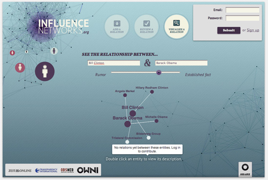 Influence Networks