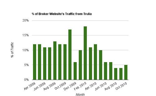 % of Broker Website's Traffic From Trulia