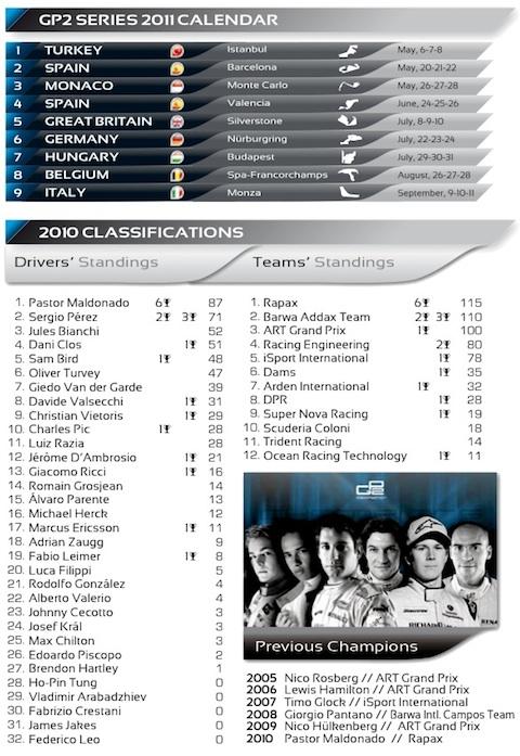 GP2 Series 2011, Preview GP2 Estambul