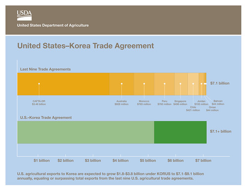United States-Korea Trade Agreement (KORUS) chart. U.S. agriculture exports to Korea are expected to grow $1.8 billion under KORUS.