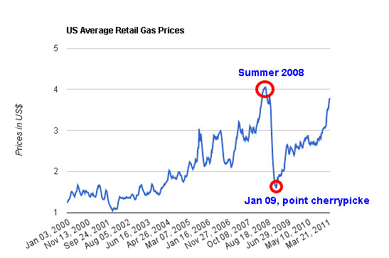 US oil prices decade of 2000