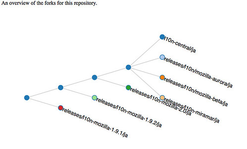 branched repositories of Japanese