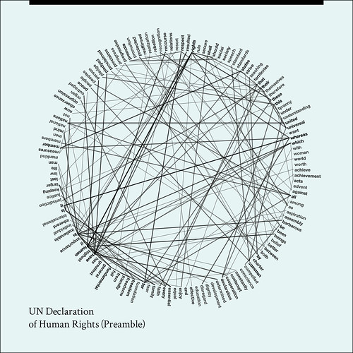 UN Declaration of Human Rights (Visualization)