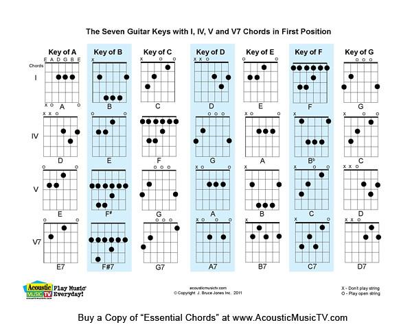 Practice Tools | Junior High Music Class