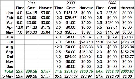 Our Garden Costs (through May 2011)