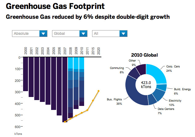 SAP's 2010 Global Greenhouse Gas Footprint