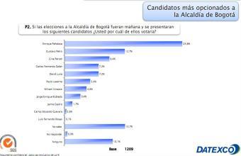 Screenshot intención de voto bogota datexco junio 2011