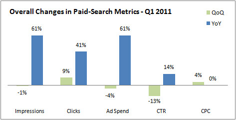 Overall Changes in Paid Search Metrics - Q1 2011