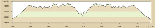 Devil's Punchbowl Elevation Profile