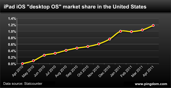 iPad iOS desktop OS market share in the United States over time