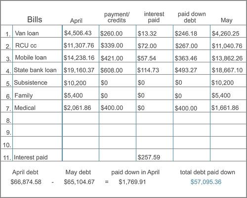 bill chart - May 2011