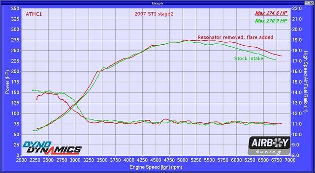 2007 STI airbox mod