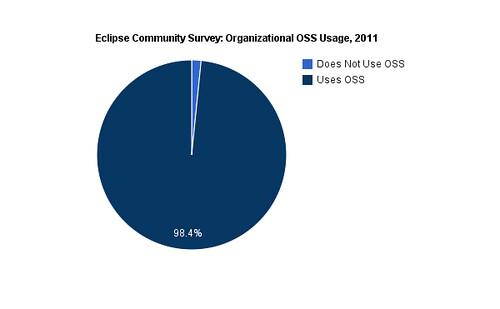 Eclipse Survey, Organizational Usage