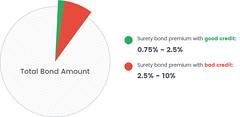 total-bond-amount-premiums (bryantsurety) Tags: surety suretybond suretybonds suretybondcost howmuchdoesasuretybondcost bondpremiums bondamounts
