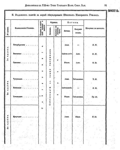 Форма юнкерских училищ РИА (1901) 4