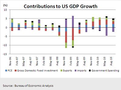 Contributions To US GDP Growth