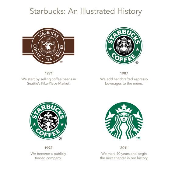 Starbucks logos historia