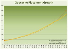 Geocache Placement Growth