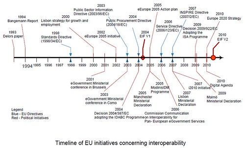 Interoperability EU Timeline Initiatives (2010)