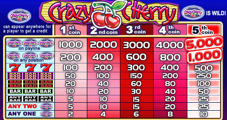 free Crazy Cherry slot mini symbol