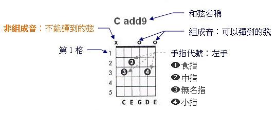 吉他和弦速查說明