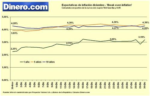 Expectativas de inflación diciembre