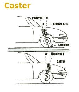 Wheel Aligner Caster