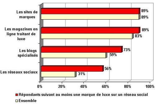 benchmark_luxe_reseaux_sociaux