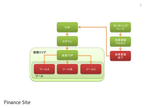 Finance High Level Site Map