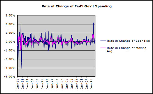 Rate of Change of Fed'l Gov't Spending