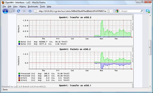 Vadim Plessky's Blog: OpenWrt collectd - WAN Traffic Weekly