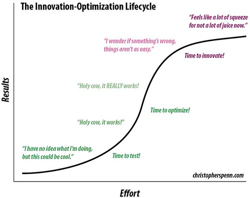 The Innovation Optimization Lifecycle
