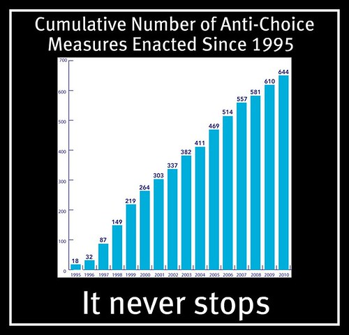 anti-choice-laws-since-1995-big
