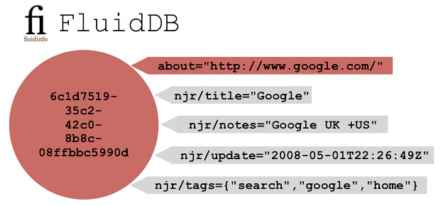 google-fluiddb-simple-tags-as-values.png