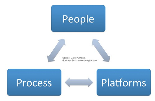People, Process, Platforms