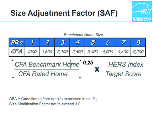 Table 2. Size Adjustment Factor (SAF)
