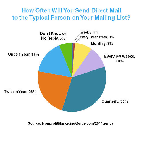 How Often Will You Direct Mail