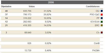 10k29 Resultados oficiales Elecciones catalanas 28 noviembre 2010 3