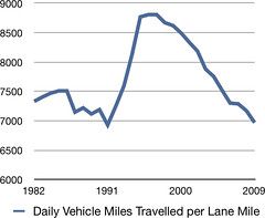Daily Vehicle Miles Travelled per Lane Mile