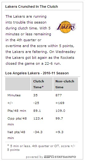 lakers clutch