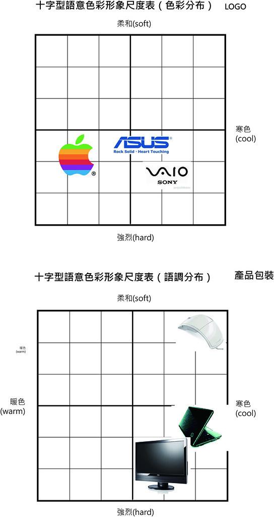 十字型語意色彩形象尺度表